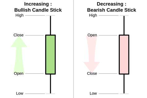 pattern definition wikipedia file candlestick chart scheme 03 en svg wikimedia commons
