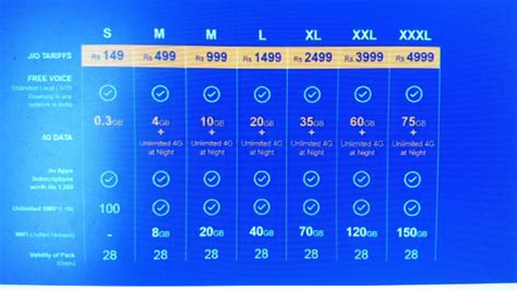 home wireless internet plans new reliance wimax reliance wimax reliance jio s new plans unlimited voice at 149