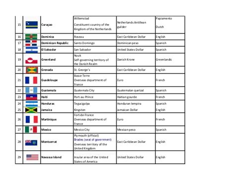 list of countries and capitals by continent american countries and their language capital