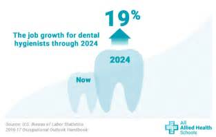 Outlook For A Dentist by Learn How To Become A Dental Hygienist All Allied Health Schools