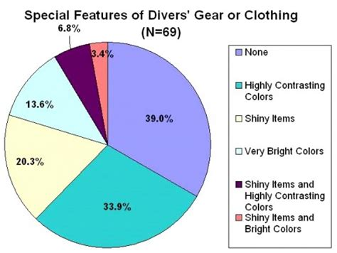 are sharks color blind check your swim wear sharks may be color blind hubpages