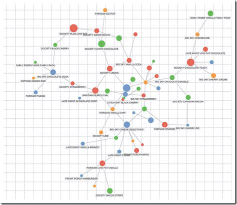 pattern analysis tableau build network graphs in tableau clearly and simply