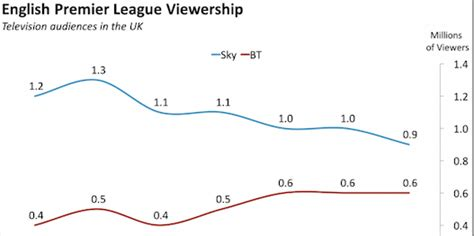 epl viewer here s what the english premier league viewership drop