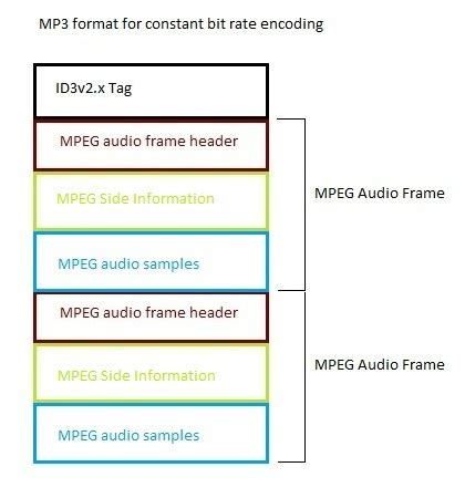 format file mpeg mpegframe beaglebuddy software s mp3 library documentation