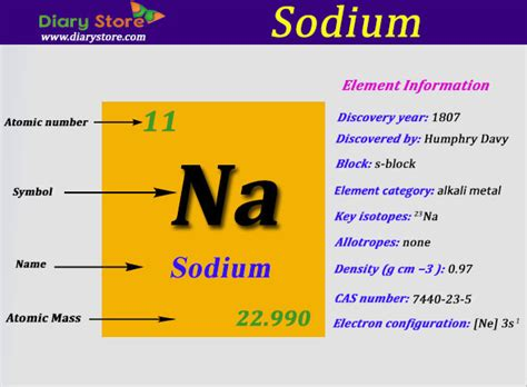 Number Of Protons In Sodium by Sodium Element In Periodic Table Atomic Number Atomic Mass