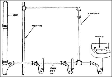 Plumbing Vent Diagrams by Plumbing