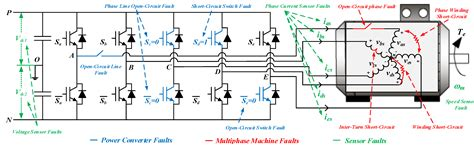 3 phase induction motor faults open phase fault operation on multiphase induction motor drives intechopen
