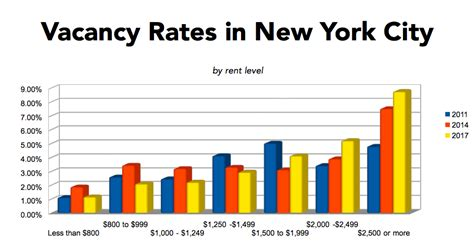 nyu housing rates cityviews new data makes clear that nyc needs even more affordable housing city limits
