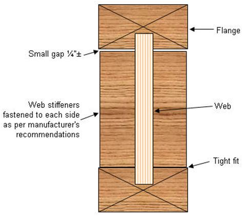 floor systems deflection and vibration overloading of