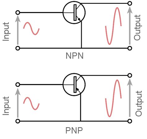 transistor npn gain 100 transistor common emitter lifier electronics notes