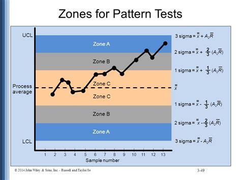 pattern test online statistical process control ppt video online download