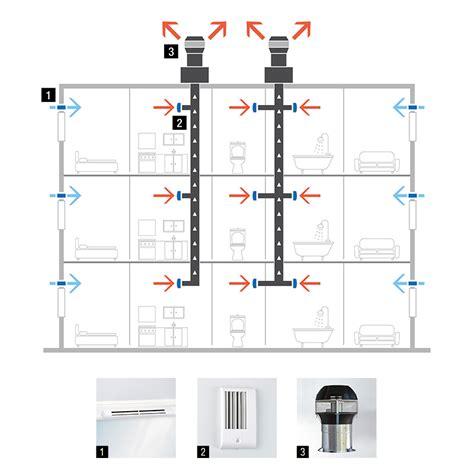 bedroom ventilation systems ventilation systems aereco