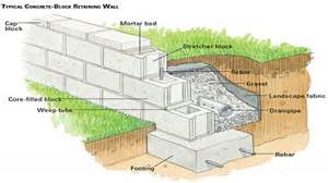 cinder block building plans 30 unique concrete block retaining wall footing design