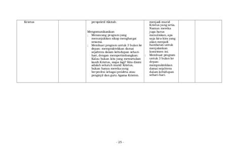 Konkordansi Alkitab 1b silabus agama kristen smk
