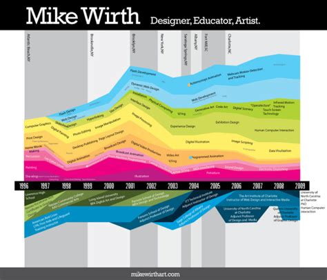 16 infographic resumes a visual trend about