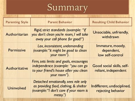 authoritative biography definition parenting styles slides