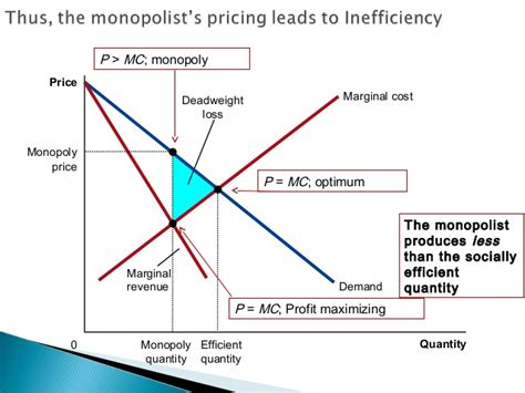 Monopoly Price Ceiling by Monopoly