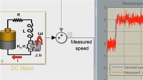 tracer un diagramme de bode sous simulink fonctionnalit 233 s simulink design matlab simulink
