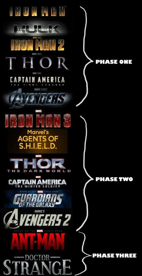 all marvel in order to best 20 marvel cinematic universe timeline ideas on