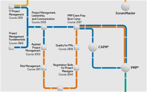 project management road map project management global knowledge