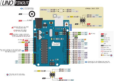 arduino uno pin diagram arduino get free image about