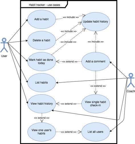 use cases uml use case diagrams with draw io draw io