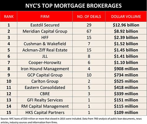 Best Broker Firms Nyc For Mba by Top Mortgage Brokers Nyc Eastdil Secured Meridian