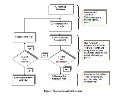 risk assessment process flowchart national model guide risk management engineers canada
