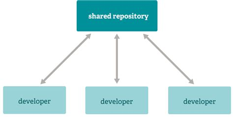git integration manager workflow about git