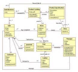 uml diagrams point of sale terminal it kaka
