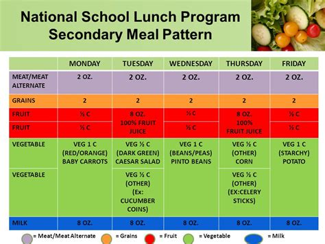 pattern maker education requirements usda school breakfast national school lunch program