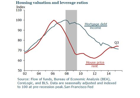 housing bubble will 2016 bring a housing bubble