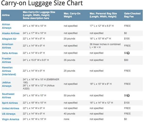 17 best ideas about carry on luggage dimensions on united airlines luggage size requirements united airlines