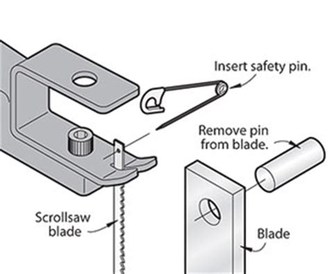 pin type l holder scrollsawing tips