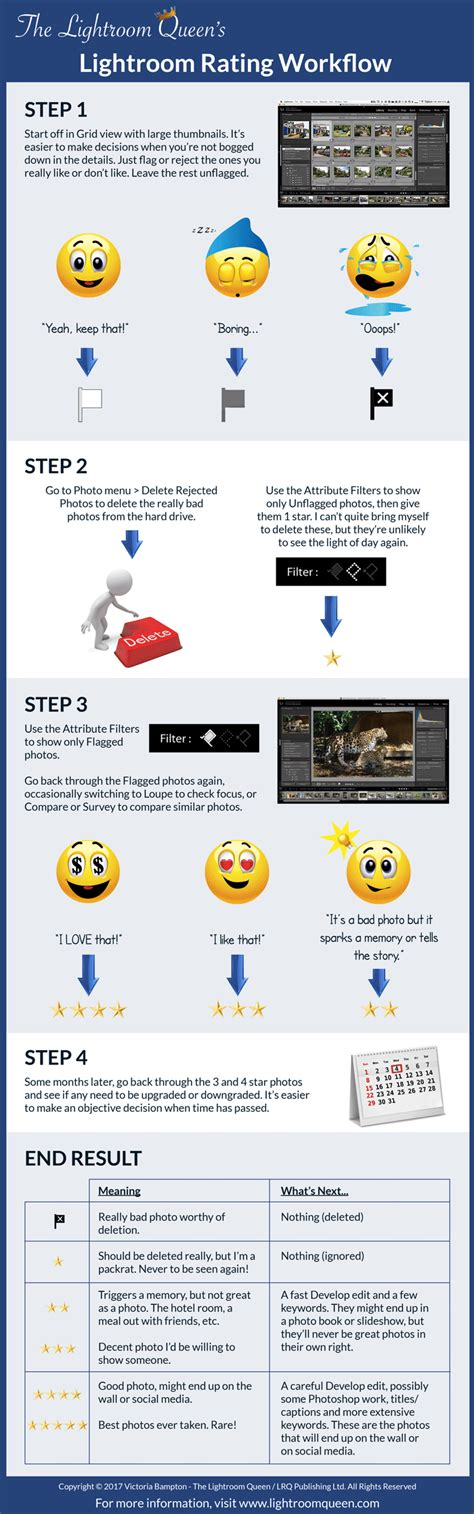 lightroom photoshop workflow the lightroom taable note
