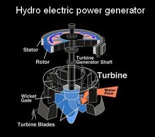 sources hydro electricity