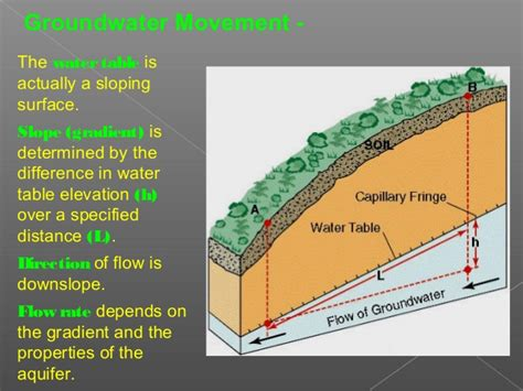 where is the water table located rk effect of water table on soil during construction