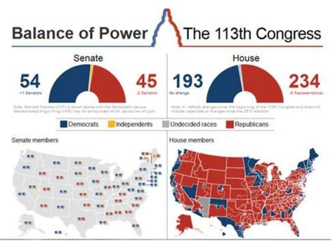 Age For House Of Representatives by What Is Congress And Who Works There