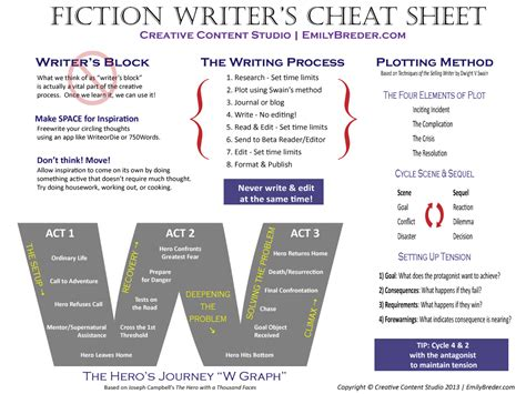 Blueprint Planner writing forseng fiction