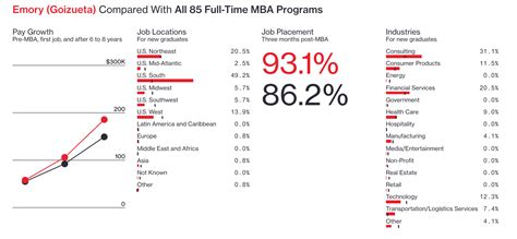 Goizueta Mba Average Salary by Businessweek Releases Annual Mba Ranking Emorybusiness