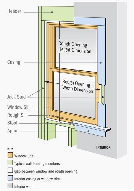 Parts Of A Window Sill Finishing A Window Sill Trim Interior Ideas