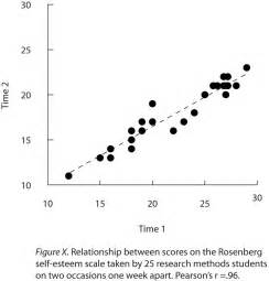 Descriptive Statistics Table 12 3 Expressing Your Results Research Methods In Psychology
