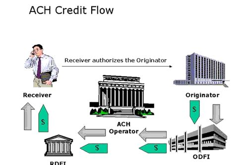 Ach Credit Format Specifications Phoenixhecht Ach