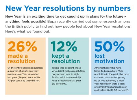 new year s resolutions facts failures zanifesto new year statistics 28 images reading and resolutions