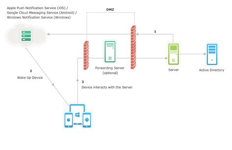 mobile device management server image gallery mobile device management architecture