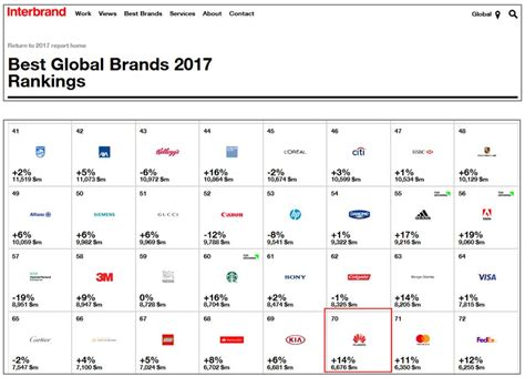 2017 Best International One Year Mba Programs Ranking by Interbrand Huawei Climbs To Rank 70 On 2017 Best Global