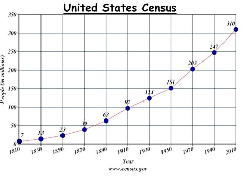 Mba Population United States by Chapter 11 The Nation Grows Ppt