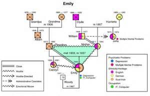 Genogram Template Social Work by Exle Of Genogram Social Visualizations Genograms And
