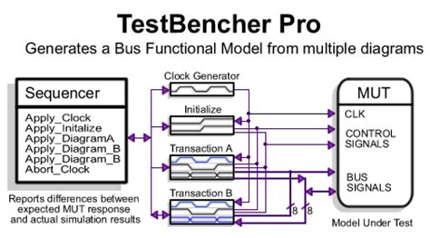 test bench in verilog exles vhdl and verilog test bench synthesis