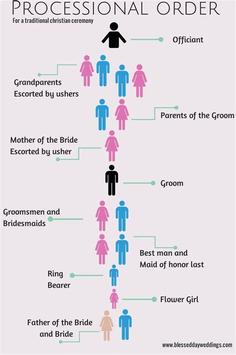 wedding processional order template 25 best ideas about wedding processional order on
